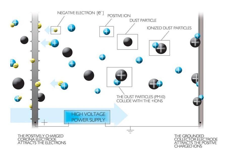 oczyszczanie powietrza ze smogu przy poomocy filtra jonowego