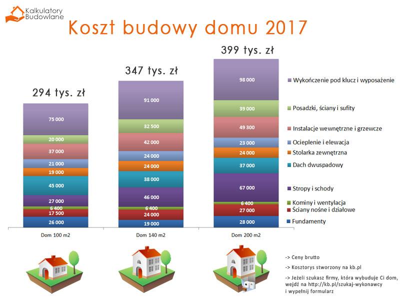 koszt budowy domu 2017 HomeSquare